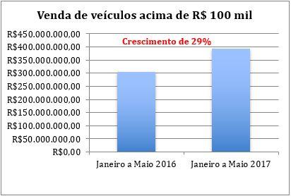 37cc193c0ca Vendas de seminovos de luxo pela internet crescem 29% e atingem R ...